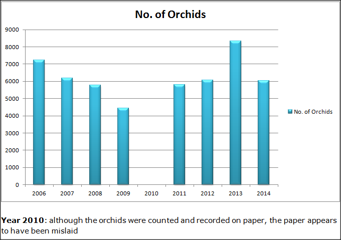 orchid count results