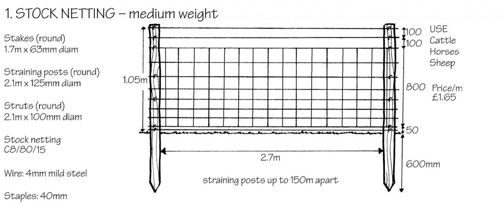 Stock netting - from TCV handbook